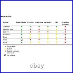 ARMEG Acceler8% Impact HSS Cobalt Sheet Metal Holesaw Drill SSH7PCSET